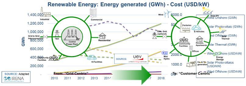 电网发展趋势:从中心化发电转向智能化、去中心化结构