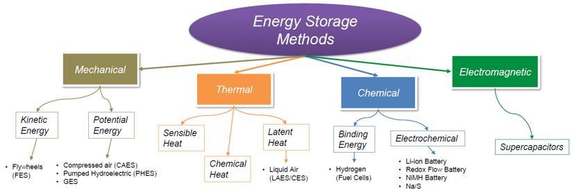 能量存储方法分类