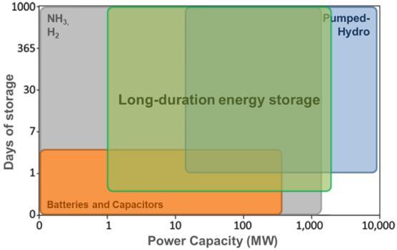不同技术的功率和存储容量