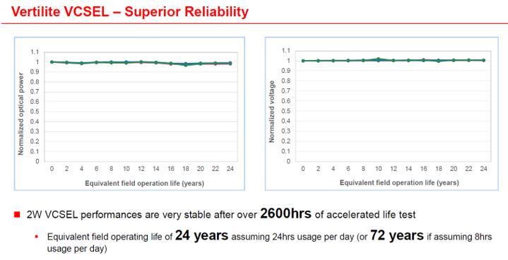 纵慧芯光单结2W VCSEL的可靠性表现非常优秀