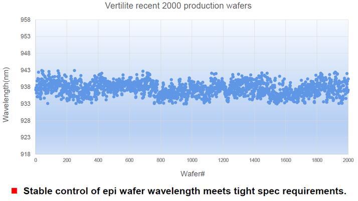 纵慧芯光的最新2000片6英寸外延晶圆波长分布图