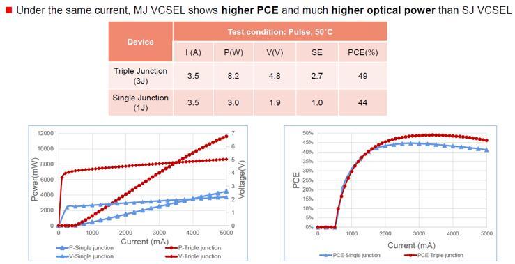 LIV特性对比:单结VCSEL vs. 三结VCSEL