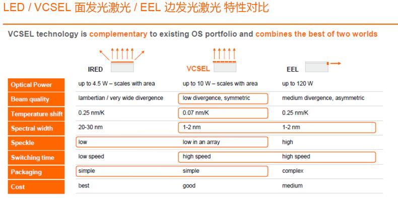 红外光源(LED、VCSEL和EEL)特性对比