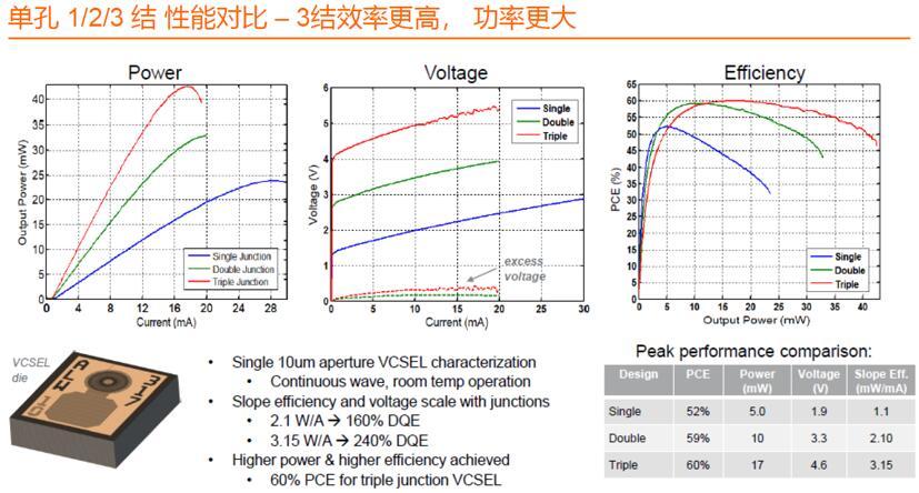 欧司朗单孔1/2/3结VCSEL性能对比