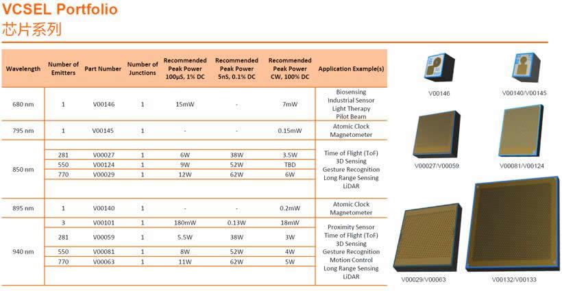 欧司朗提供丰富的VCSEL芯片产品