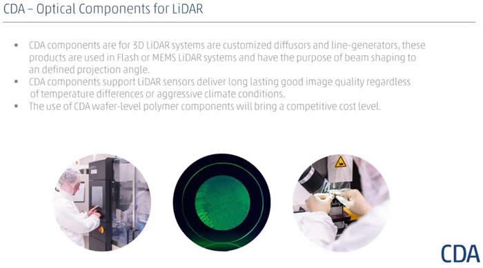 CDA为汽车激光雷达提供的微光学元件产品及服务