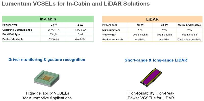 Lumentum车规级VCSEL产品及性能展示