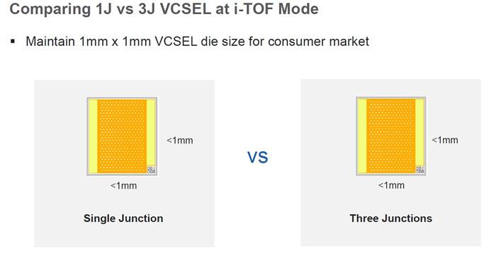 iToF模式工作的单结VCSEL和三结VCSEL:芯片面积不变,单位功率密度大幅提升
