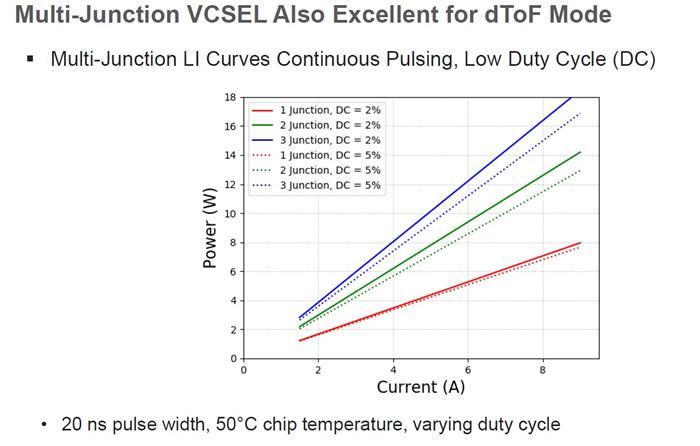 多结VCSEL在连续脉冲、低占空比模式下的表现