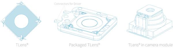 PoLight公司研发的TLens自动对焦执行器及模组