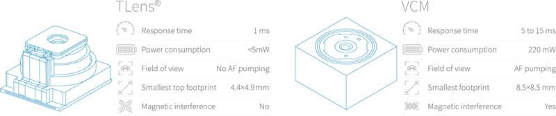 TLens与音圈马达(VCM)对比