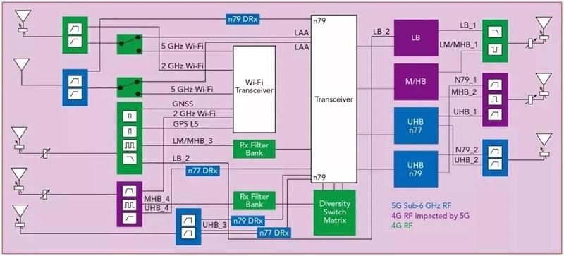 5G智能手机射频前端的复杂性(不包括毫米波频段)