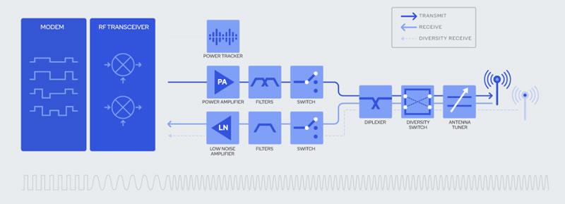 智能手机射频前端的基本构成(来源:高通)