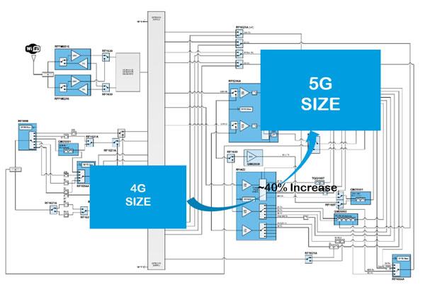 从4G到5G,射频前端元件数量增加导致PCB面积增加而带来的挑战