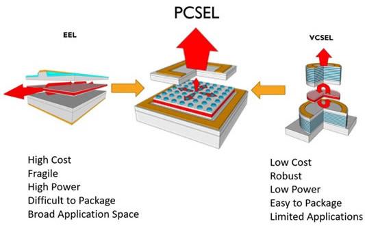 Vector公司表示:PCSEL技术解决了半导体激光器的速度、功率和成本难题