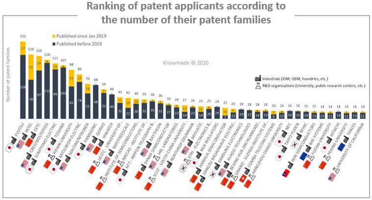 根据专利家族数量排名的RF GaN专利申请人