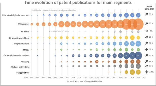 主要细分领域的专利公开趋势