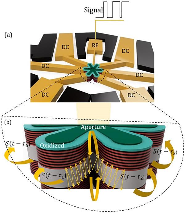 六边形横向耦合腔VCSEL结构示意图