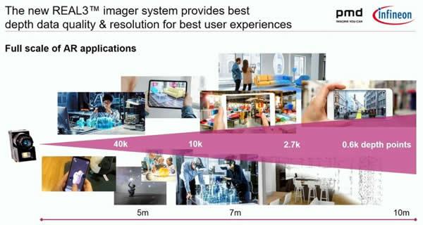 英飞凌与pmd合作发布的新款REAL3™图像传感器为各种3D成像和传感应用提供最好的成像分辨率和深度数据质量