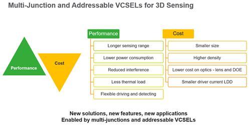 Lumentum的VCSEL产品旨在提升性能的同时降低成本