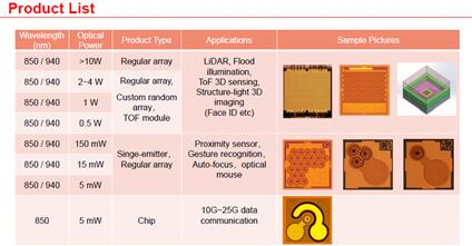 纵慧芯光面向消费类应用已推出的VCSEL产品