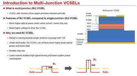 多结VCSEL的结构、性能优势