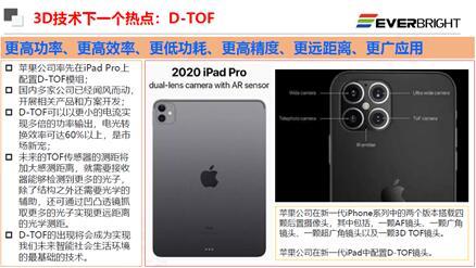 dToF是3D传感技术的下一个热点
