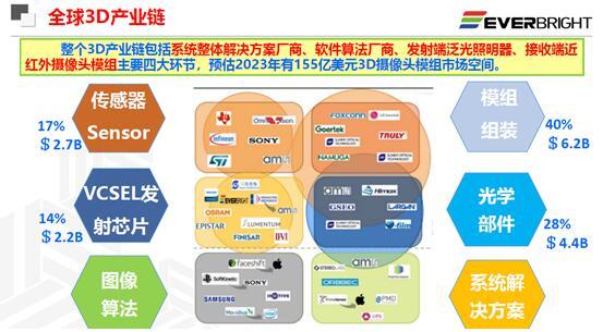 全球3D视觉产业链