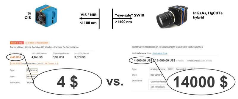 硅基可见光/近红外摄像头 vs. 基于III-V的短波红外摄像头