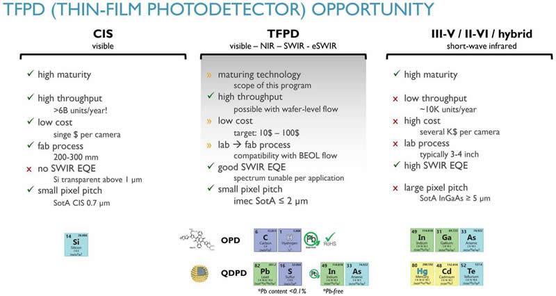 薄膜光电探测器机遇(CIS vs. TFPD vs. III-V / II-VI / hybrid)