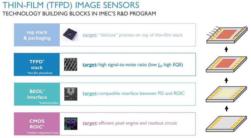 Imec基于薄膜光电探测器的SWIR图像传感器技术基础