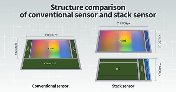 传统传感器和堆栈传感器的结构对比