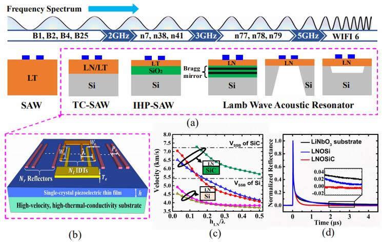SAW滤波器向高频、大宽带方向发展的路线图