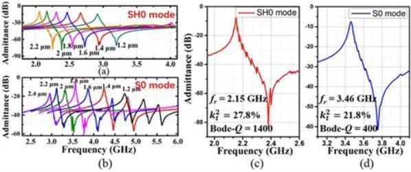 压电异质衬底的不同波长的谐振器导纳曲线测试结果