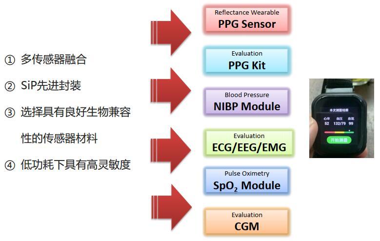 源芯传感:布局生物传感器,拓展大健康市场