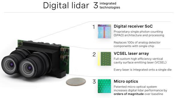 数字激光雷达创业公司Ouster即将上市!