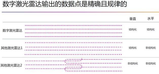 数字激光雷达输出:结构化数据确保高分辨率