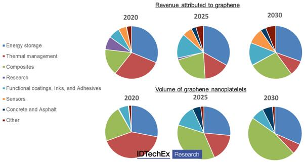 石墨烯和其它二维材料的市场规模将从2020年的不足1亿美元增长到7亿美元