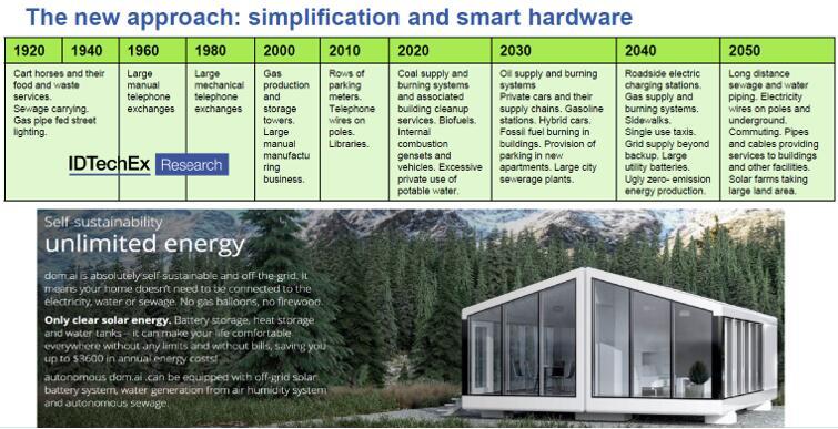智慧城市发展路线,简化和智能硬件