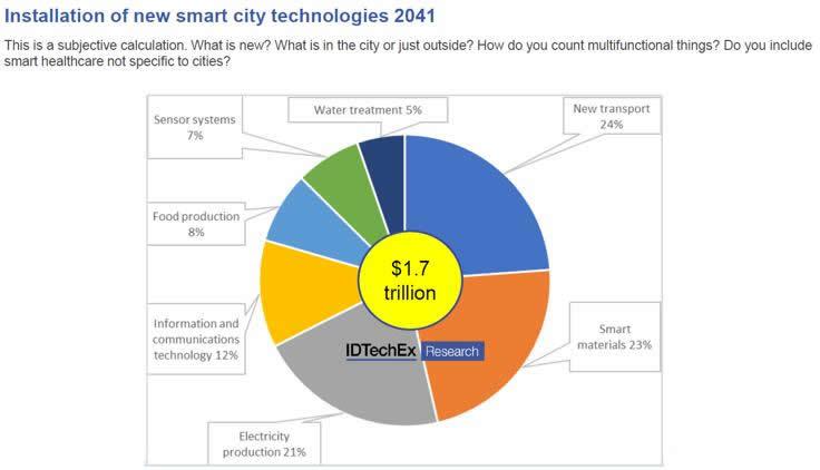 2041年智慧城市新技术应用预测
