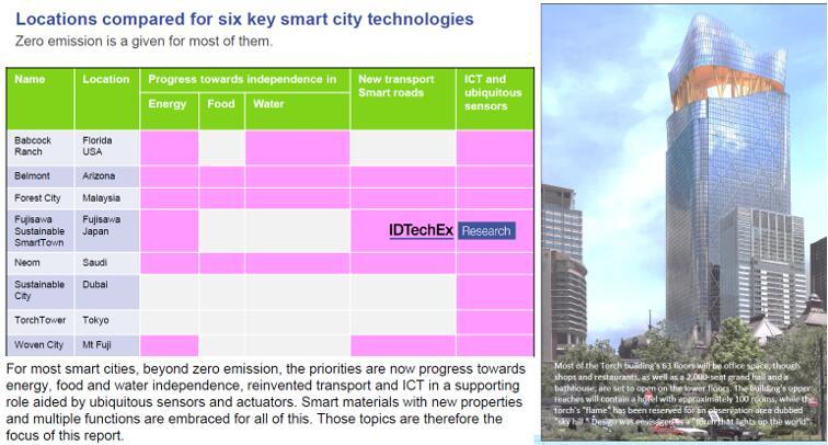六个重点智慧城市发展对比
