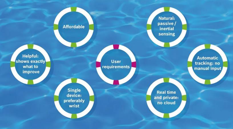 用户对游泳可穿戴设备的要求