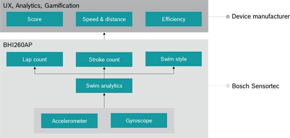 游泳分类软件算法