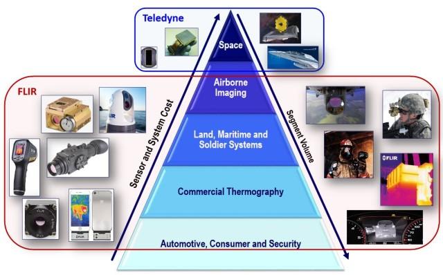 Teledyne和FLIR的合并将覆盖广泛的互补市场