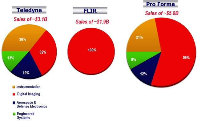 收购FLIR,数字成像将成为Teledyne集团营收最大的业务