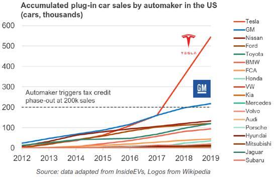 2012年~2019年美国市场充电乘用车累积销量