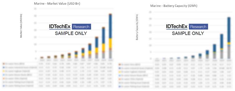海上电动船舶市场规模及电池规模预测