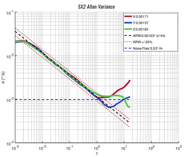 SX2系列惯性传感器的艾伦方差