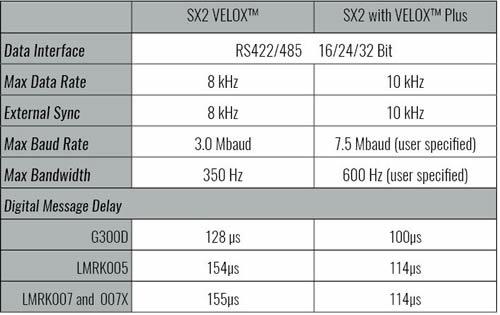 SX2系列惯性传感器的高速性能