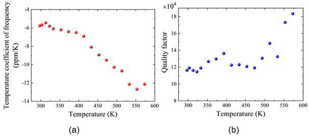 不同温度下这款GaN基MEMS谐振器的频率温度系数(TCF)